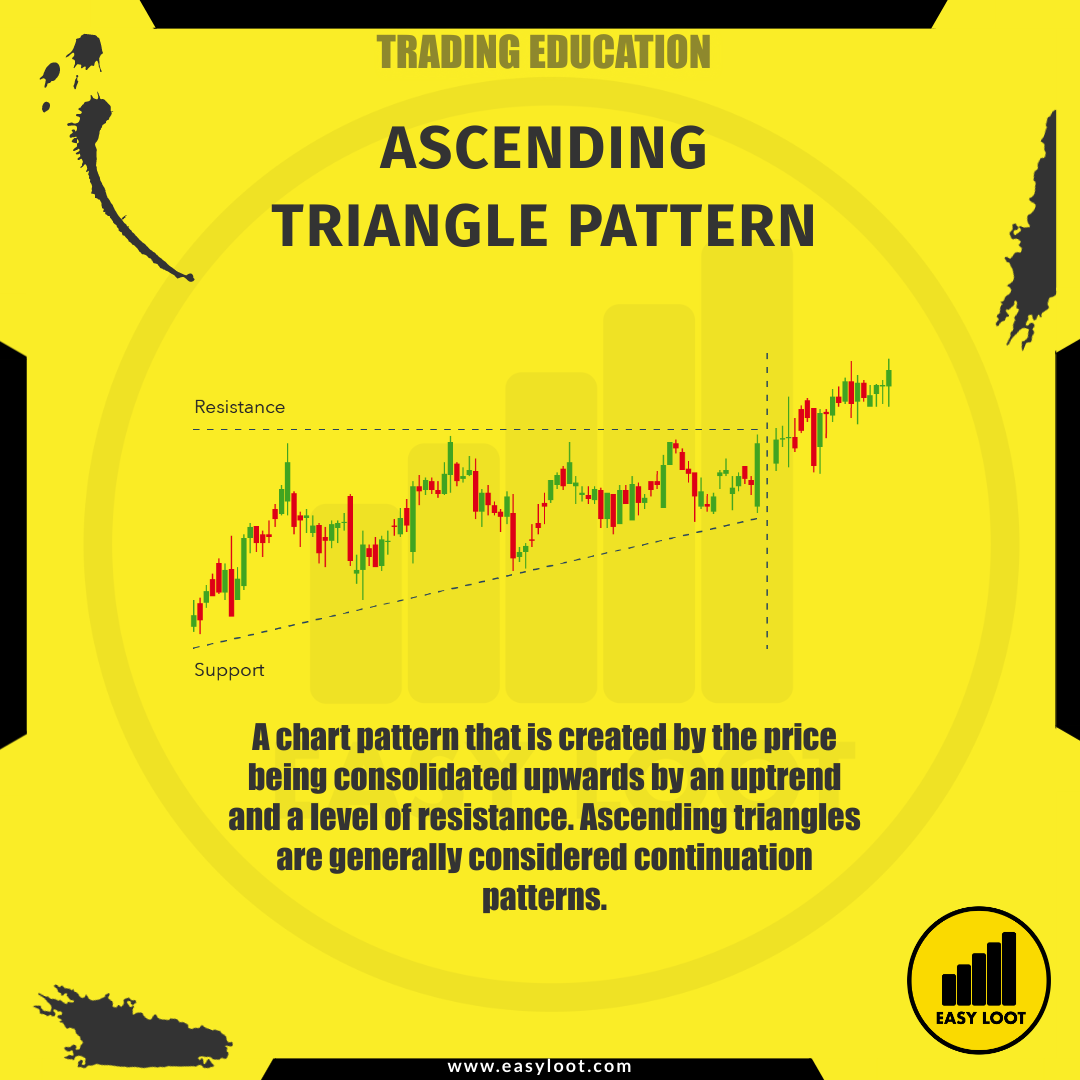 Easy Loot Ascending Triangle Pattern Trading Education