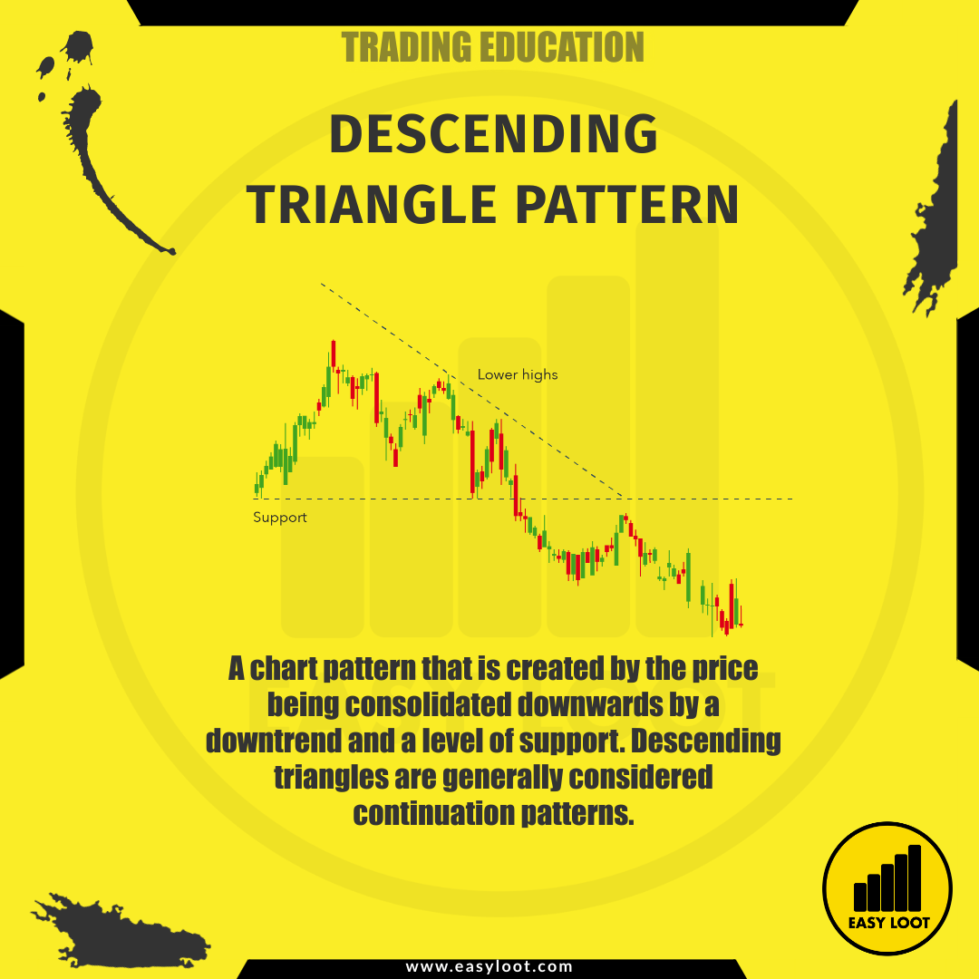 Easy Loot Descending Triangle Pattern Trading Education