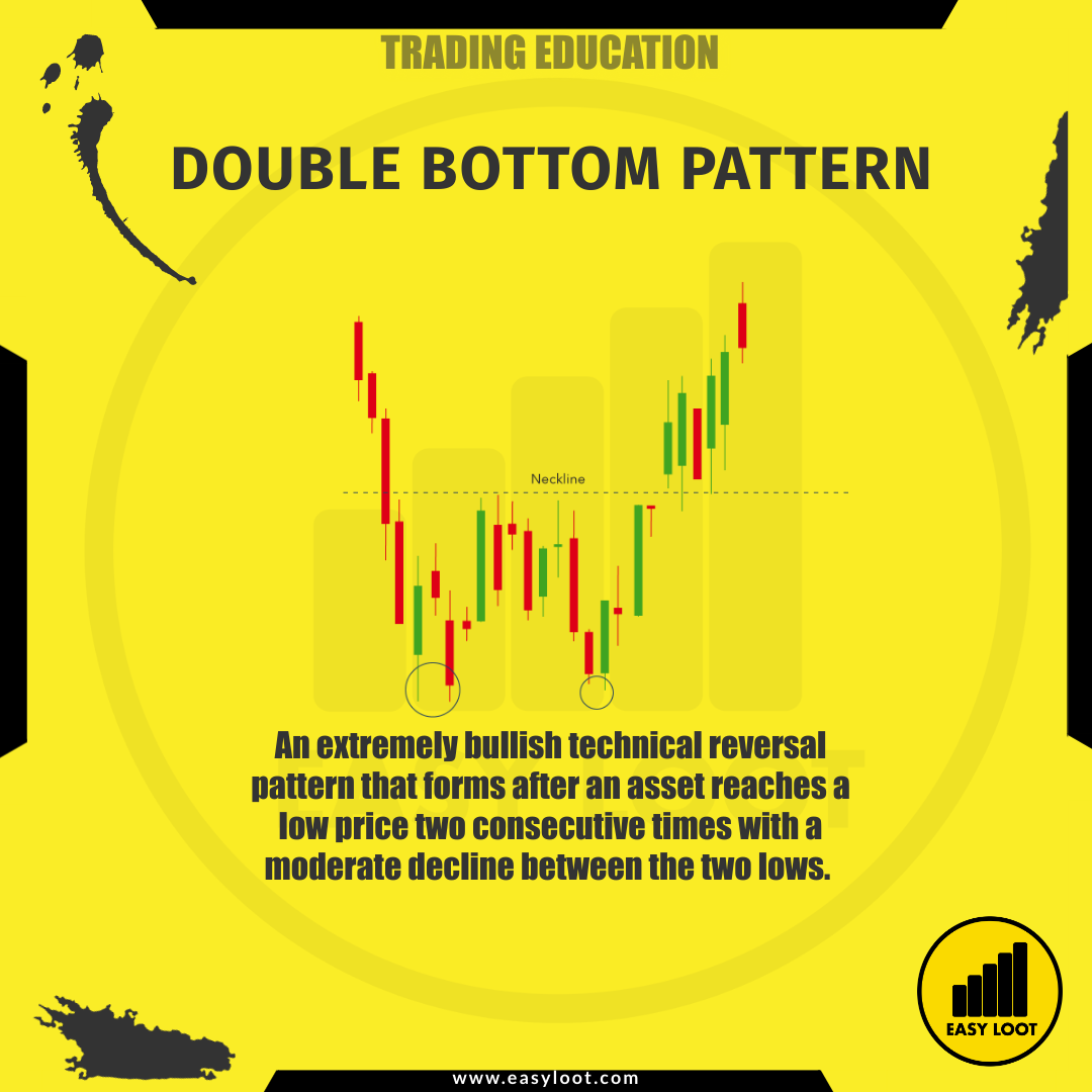 Easy Loot Double Bottom Pattern Trading Education