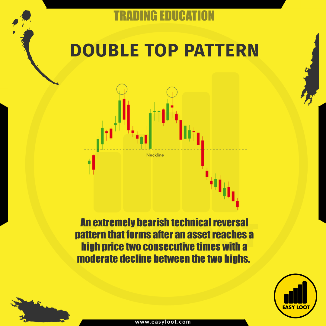Easy Loot Double Top Pattern Trading Education