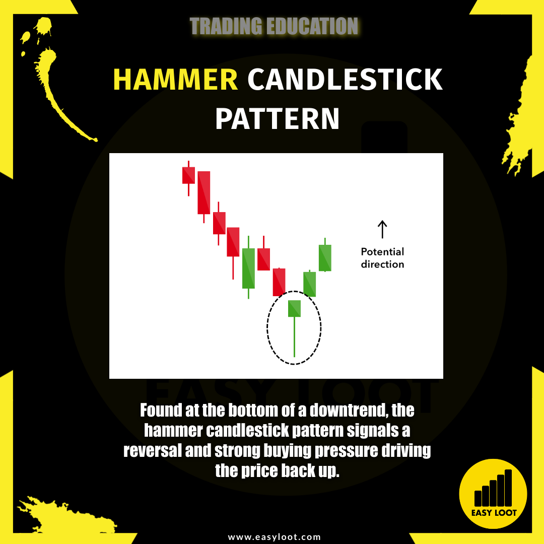 Easy Loot Hammer Candlestick Pattern Trading Education