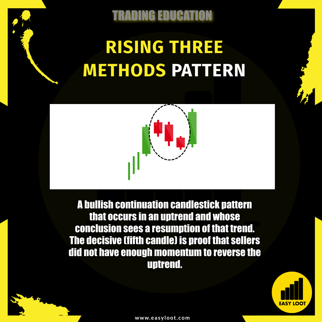 Easy Loot Rising Three Methods Pattern Trading Education