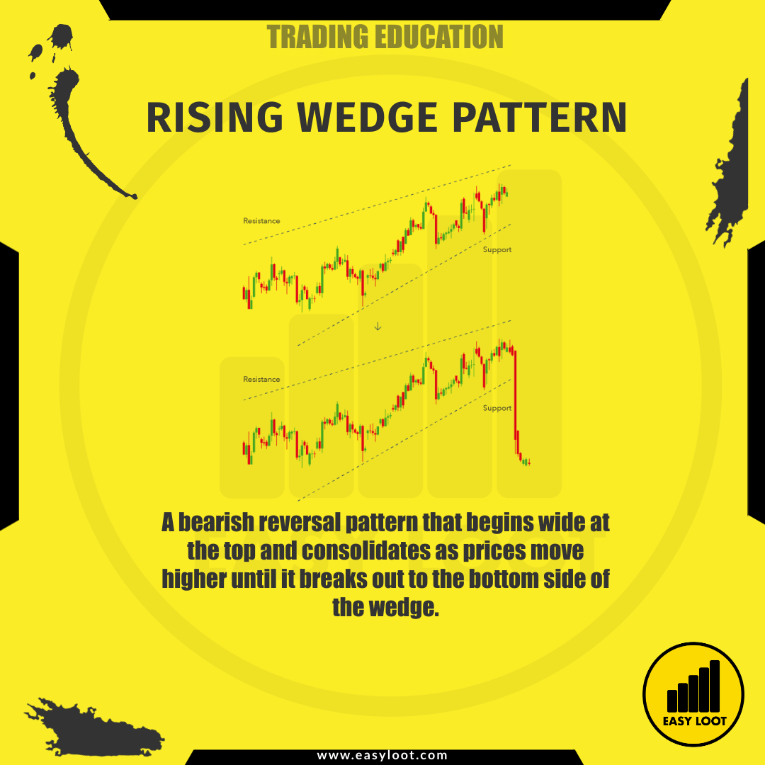 Easy Loot Rising Wedge Pattern Trading Education