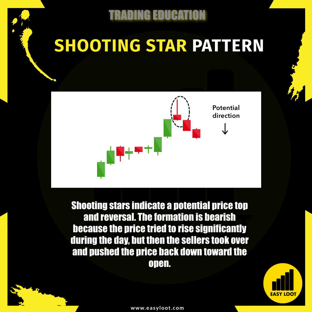 Easy Loot Shooting Star Pattern Trading Education