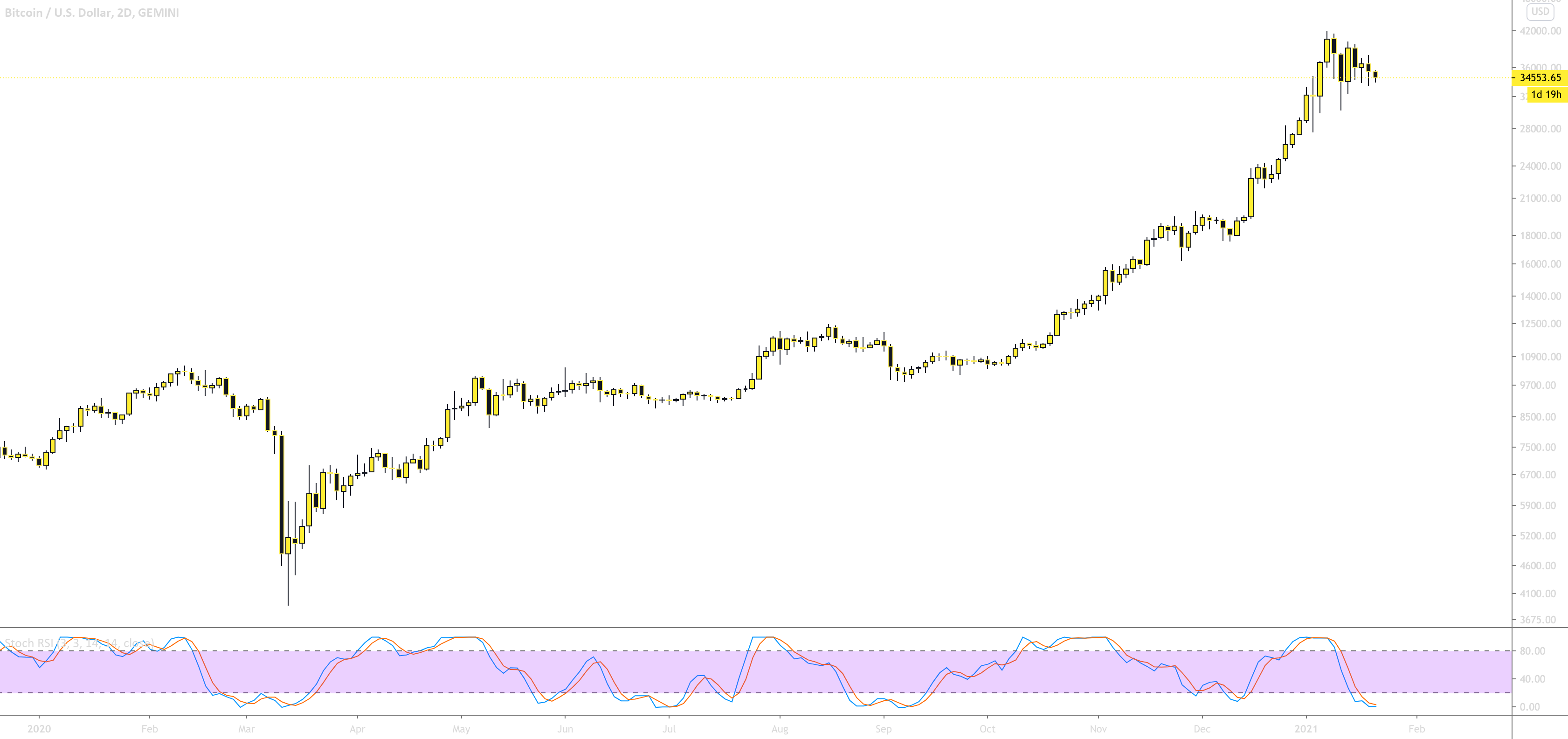 Easy Loot Stochastic RSI Example