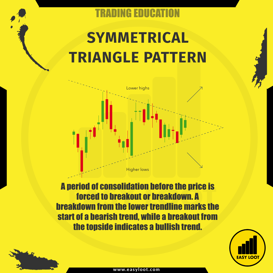 Easy Loot Symmetrical Triangle Pattern Trading Education